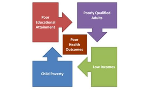Essay on the Causes of Poverty - Worlds Largest